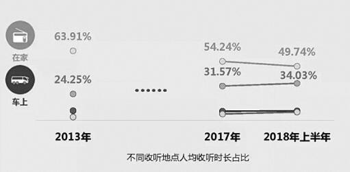 2018年上半年广播收听市场:非居家收听总量首超居家收听