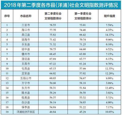 """海南二季度社会文明大行动:各市县""""成绩""""出炉"""