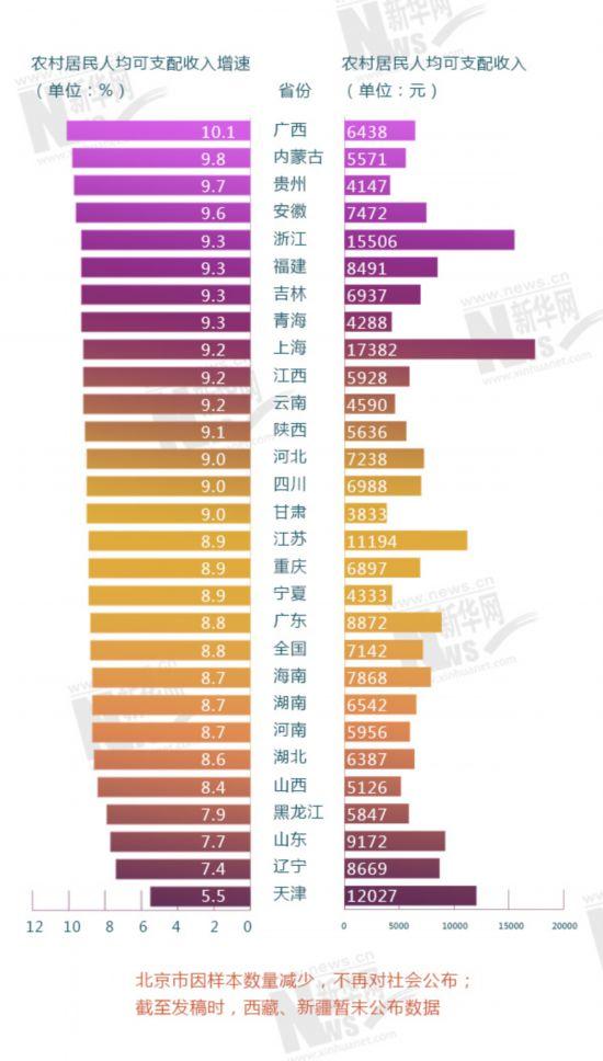上半年各省份居民收入增速榜出炉 看看城乡哪更快