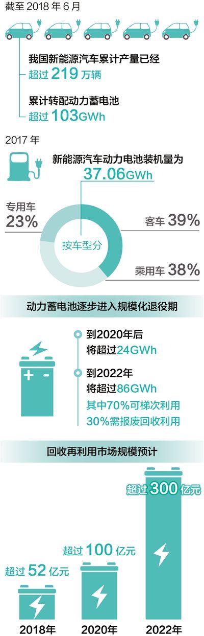 新能源可别带来新污染 汽车动力蓄电池将迎来...