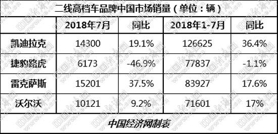 涛涛不绝:凯迪拉克稳居榜首二线高档榜眼之争成看点
