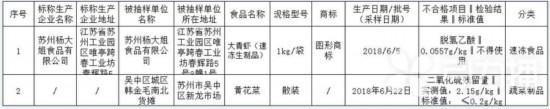 """""""苏州杨大姐""""速冻大青虾不合格 被检出防腐剂"""