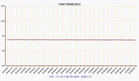 2018年8月第二周叠石桥家纺内销价格指数分析