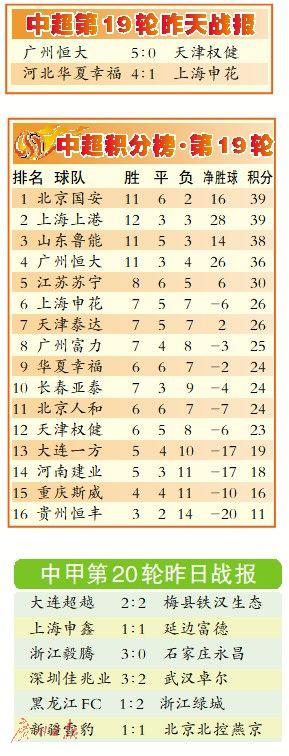广州恒大5比0大胜天津权健 保利尼奥塔利斯卡高拉特进球
