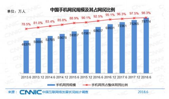 报告:中国网民超8亿 人数最多的居然是这个群体