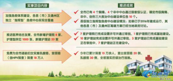南通医养结合为老年人提供新型医养服务