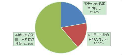 超八成受访者曾遭信息泄露 中消协建议强化企业监管
