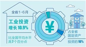 专用设备制造业投资增长80.3%