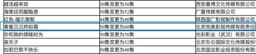 2017年12月公布的电视剧更改集数说明,《香蜜》从50集变为60集。来源:网络截图