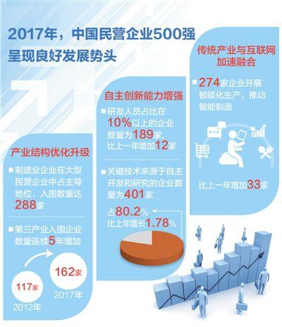 中国民企500强榜单发布:入围门槛达156.84亿元