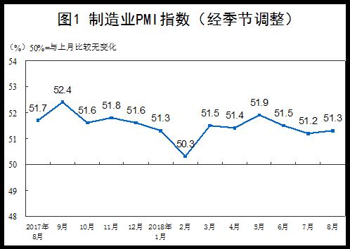 统计局:8月份制造业PMI为51.3% 非制造业扩张步伐加快