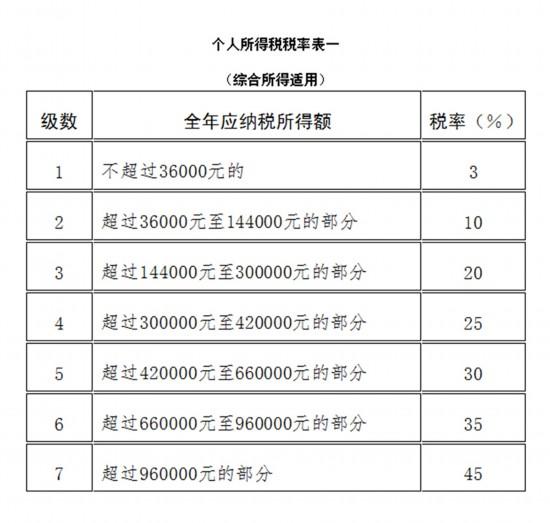 全国人民代表大会常务委员会关于修改《中华人民共和国个人所得税法》的决定--财经--人民网