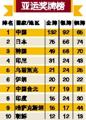 中国代表团连续第10届亚运会排名奖牌榜首位