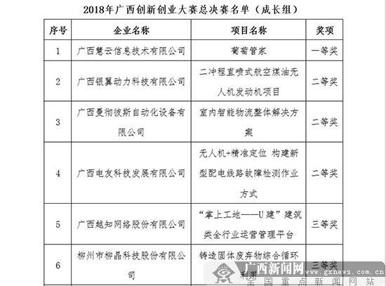2018年中国创新创业大赛广西赛区总决赛落幕