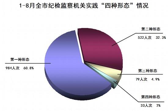 """崇左:1—8月運用""""四種形態""""處理1618人"""