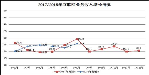 1-7月互联网企业收入4965亿元 粤沪京居前三