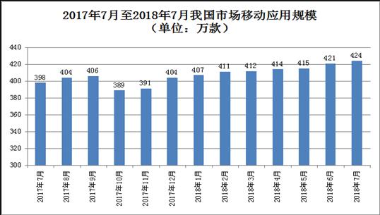 工信部:1-7月互联网企业收入4965亿元粤沪京居全国前三