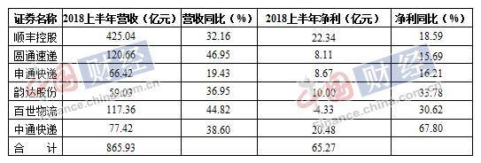 6家快递上市公司半年赚65亿:百世亏4.3亿 韵达毛利率超顺丰