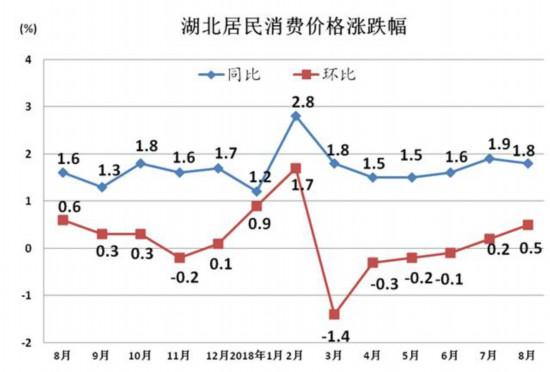 8月份湖北CPI上涨1.8% 八大类商品价格全部上涨