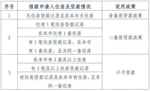 北京公积金将迎六大变化 公积金买房不再容易了|新闻动态-鸿运娱乐