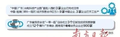 """廣東""""軟硬""""設施兼顧 加強國際產..."""