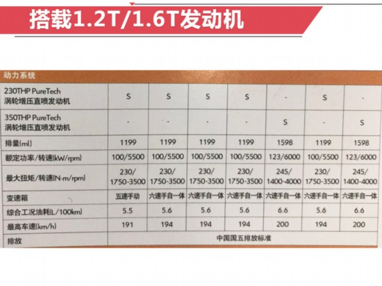 雪铁龙新SUV云逸到店实拍▄■▄!配置单曝光卖11.58万起