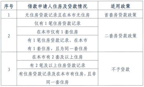 北京公积金将迎六大变化 公积金买房不再容易了