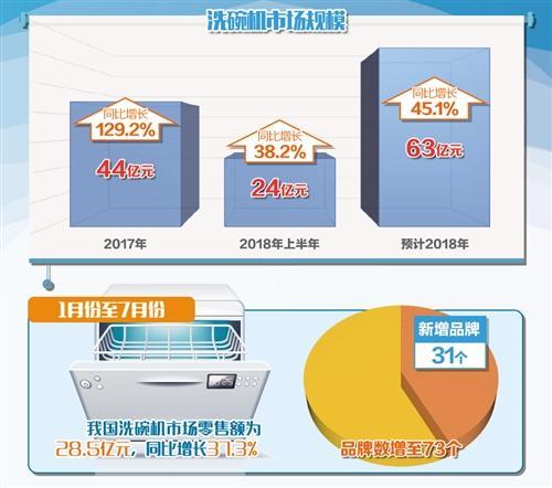 """销售增速居厨电市场榜首 洗碗机或成厨房""""标配"""""""
