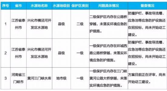 江苏省泰州部分水源保护区道路