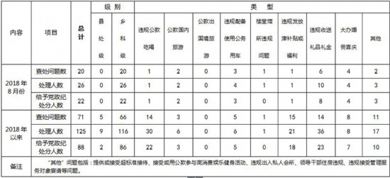 8月扬州市查处违反中央八项规定精神问题20起