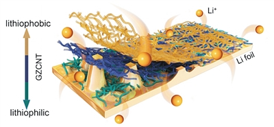 雙重性格保護膜 讓鋰電池不被刺穿