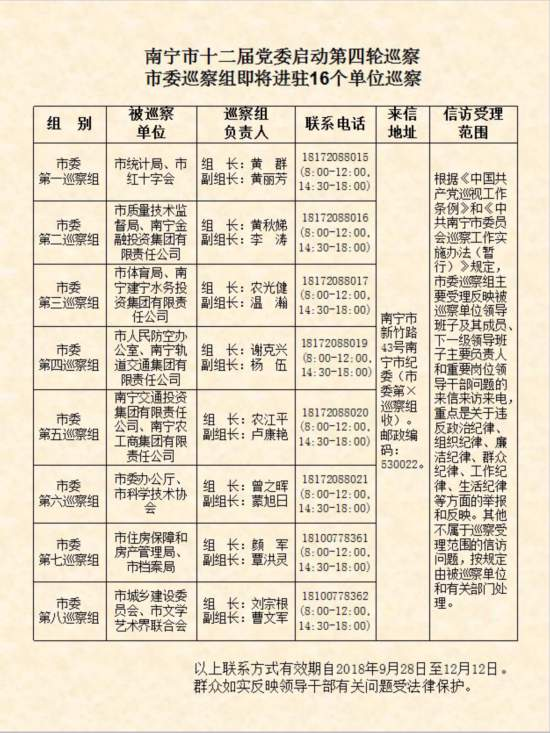 南宁:启动十二届党委第四轮巡察
