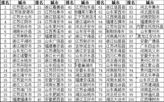 2019nV南省经济百强县_齐河跻身全国经济百强县-山东新闻联播