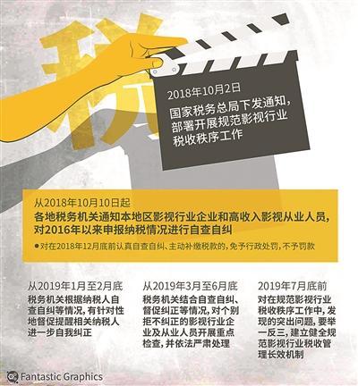 影视行业自查自纠 明星年底前补缴税款可免予