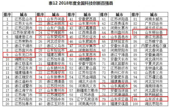 2018年全国科技创新百强县.jpg
