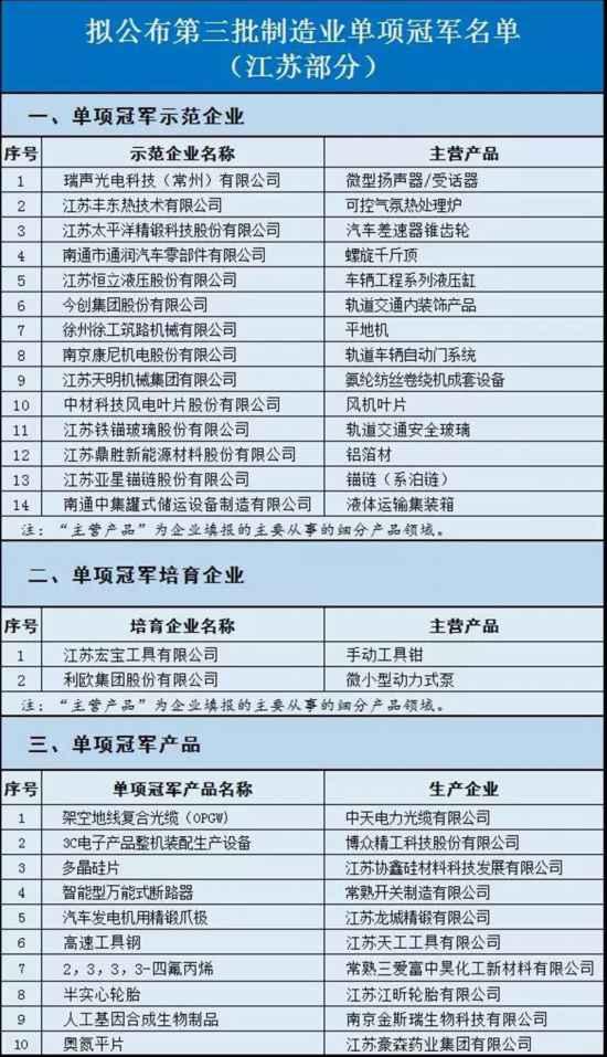 江苏新增26个制造业单项冠军 常州多企业入围