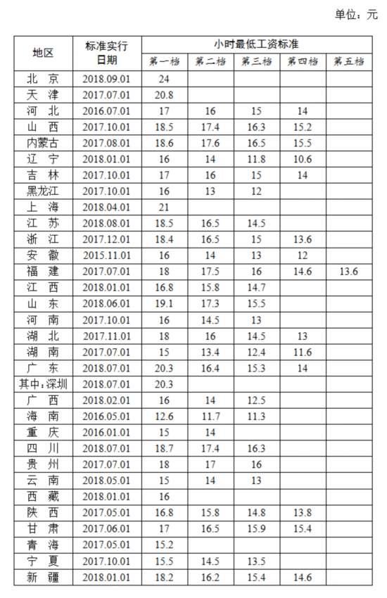 31省份最低工资排行:上海最高 猜猜内蒙古排第几?