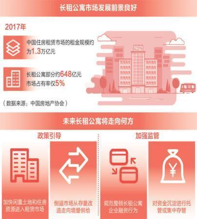 长租公寓风生水起 规范方能长久-中国网地产
