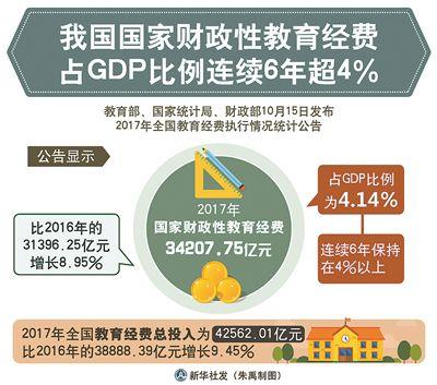 国家财政性教育经费占GDP比例连续6年超4%