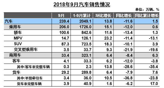 9月车市同比下降11.55%四季度去库存任务重