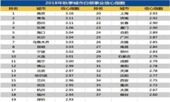 第三季度白领事业信心指数发布 葡京娱乐网址居全国第三