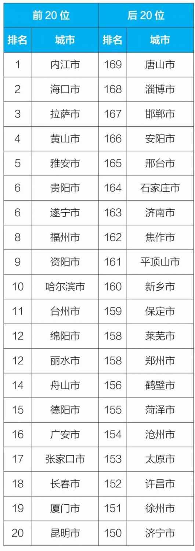 9月空气质量相对较差20城公布 江苏仅徐州上榜