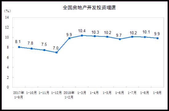 2018年1-9月份全国房地产开发投资和销售情况