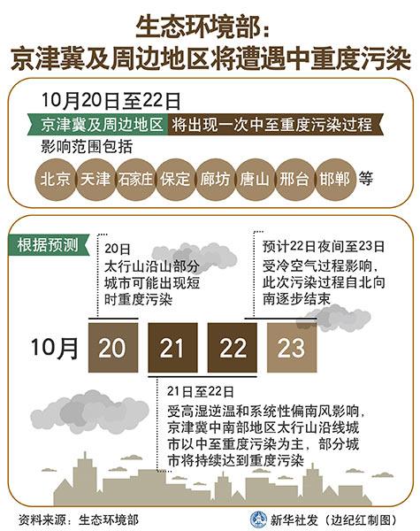 生态环境部:京津冀及周边地区将遭遇中重度污染