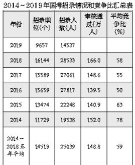 国考招录1.45万人创十年最低