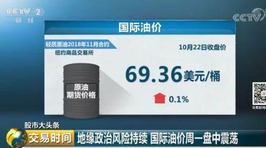 刚跌就反弹,油价一路上涨!这些人却明显从中