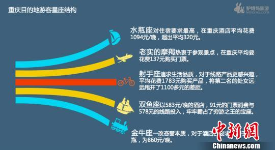 《重庆旅游白皮书》:处女座最爱重庆射手座最舍得花钱
