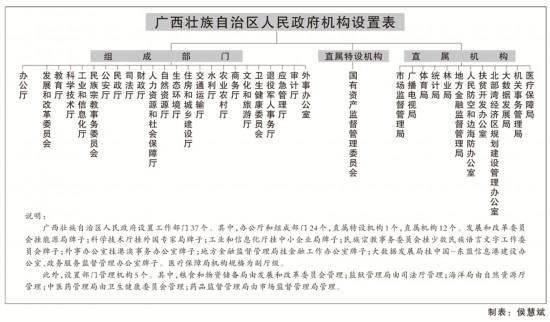 """广西机构改革的""""任务书""""""""施工图""""""""时间表"""""""