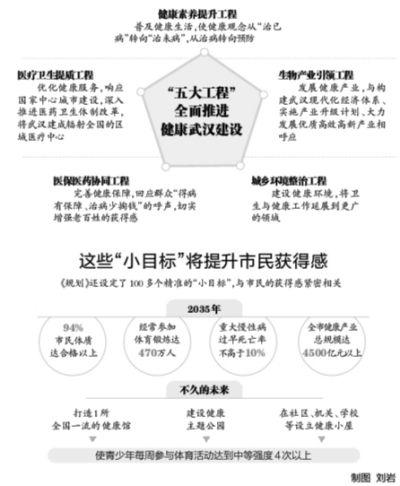 武汉人均期望寿命增长11.66岁
