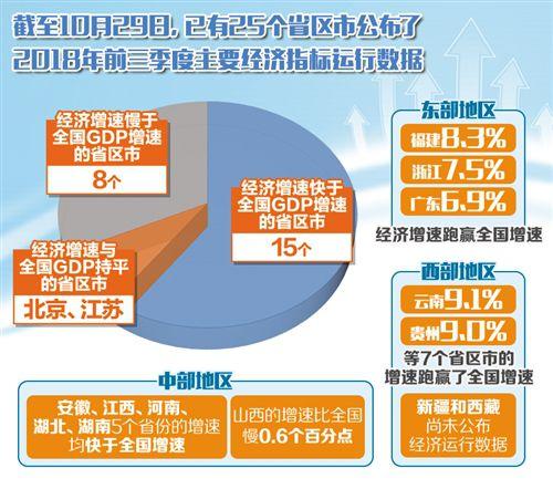 """各省区市陆续公布前三季度经济运行""""成绩单"""""""